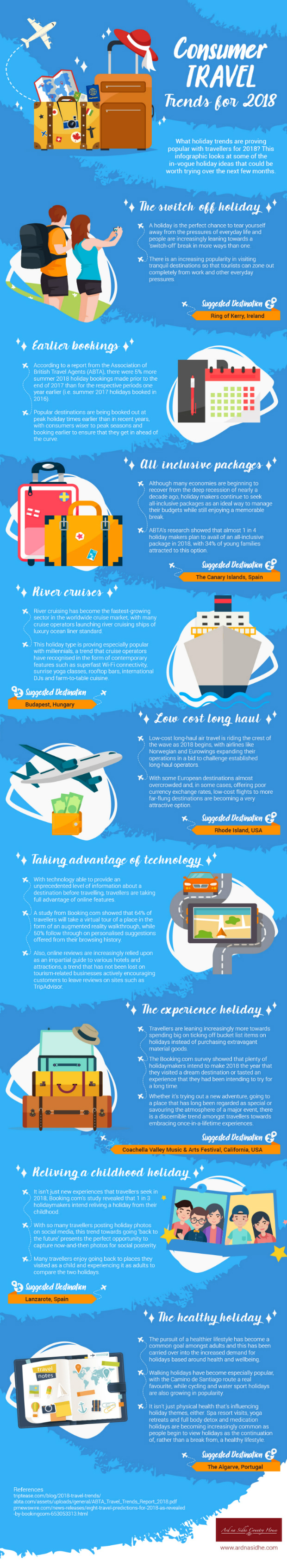 consumer travel trends infographic